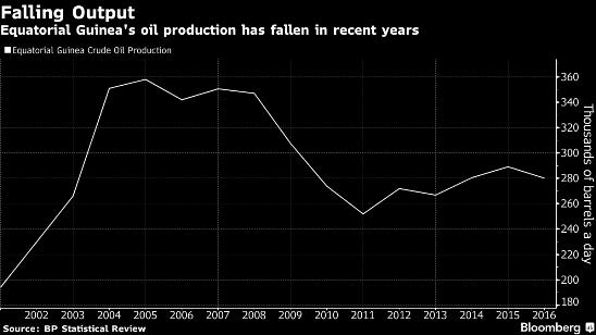 Guinea Ecuatorial está buscando construir una refinería con Venezuela